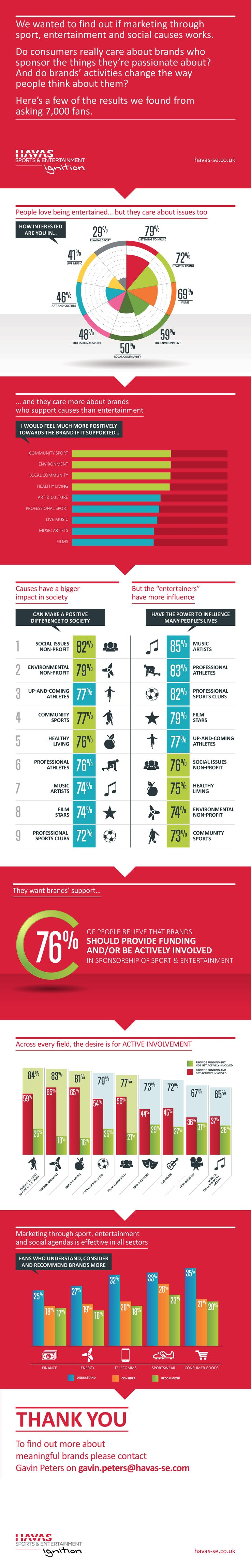 Study by Havas Sports & Entertainment-ignition UK demonstrates that social causes must be at the heart of brand sponsorships in sport and entertainment #meaningfulbrands #meaningfulsponsorship