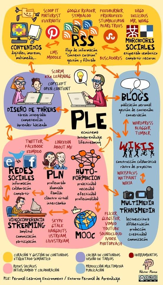 ¿Qué es un PLE? - Personal Learning Environment #infografía #eduPLEmooc