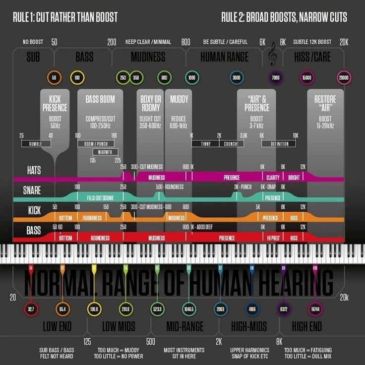 Helpful Frequency Chart WeAreTheMusicMakers Music