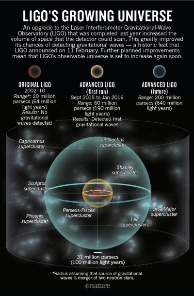Einstein's gravitational waves found at last : Nature News & Comment