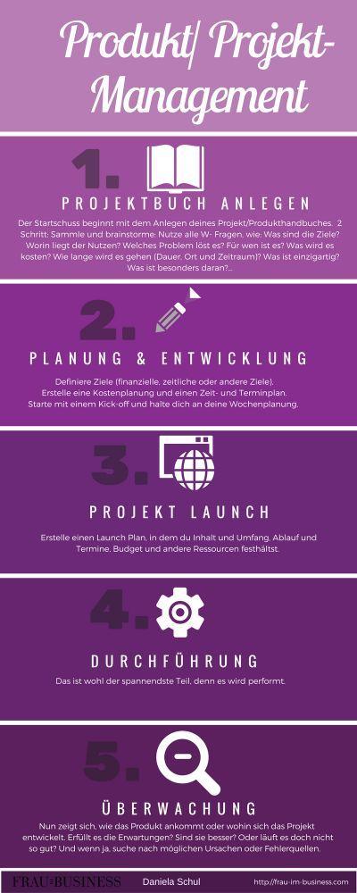 Good Projekte Produkte erfolgreich planen launchen berwachen u steuern
