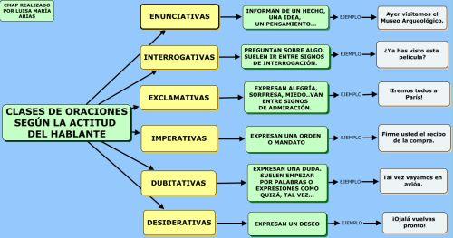 Clases de oraciones según la actitud del hablante BLOG PARA SACAR CUADROS ESPAÑOL
