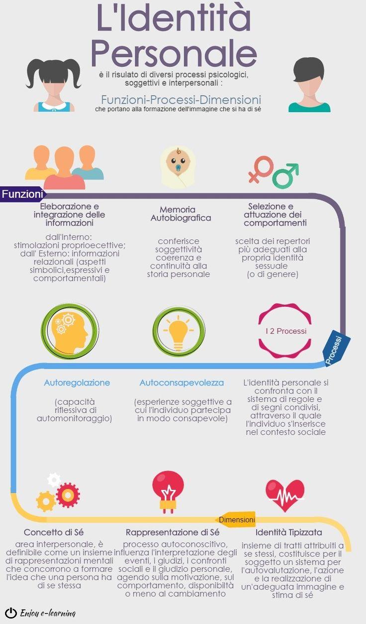 L'identità personale...il processo di formazione. Infografica !!!