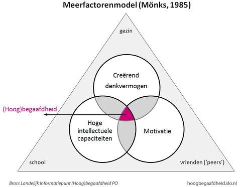 Monks, 1985_Meerfactorenmodel