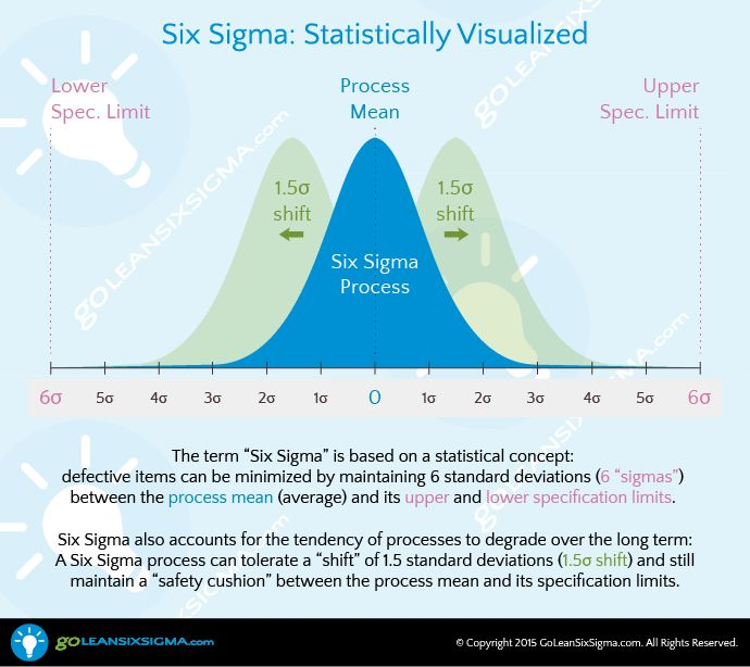 9 best Lean Six Sigma images on Pinterest Lean six sigma - six sigma consultant sample resume