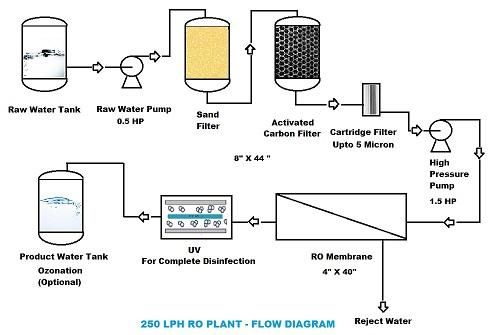 250 LPH RO PLANT  http://www.pfswater.in/250-lph-ro-plant-automatic-best-price.html