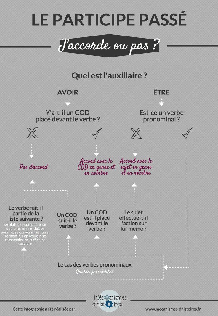 WoK 2.0 MFL: Modal Verbs - French