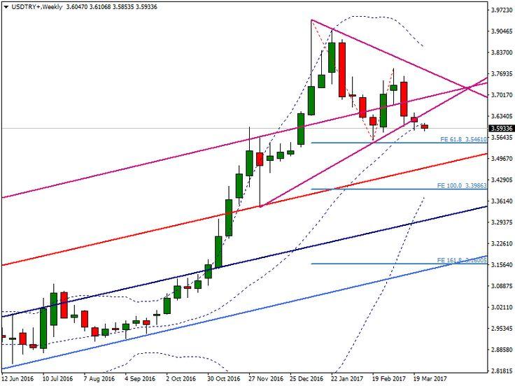 Güncel Dolar Kuru USD/TRY Yorum ve Analizleri | Kanal Finans
