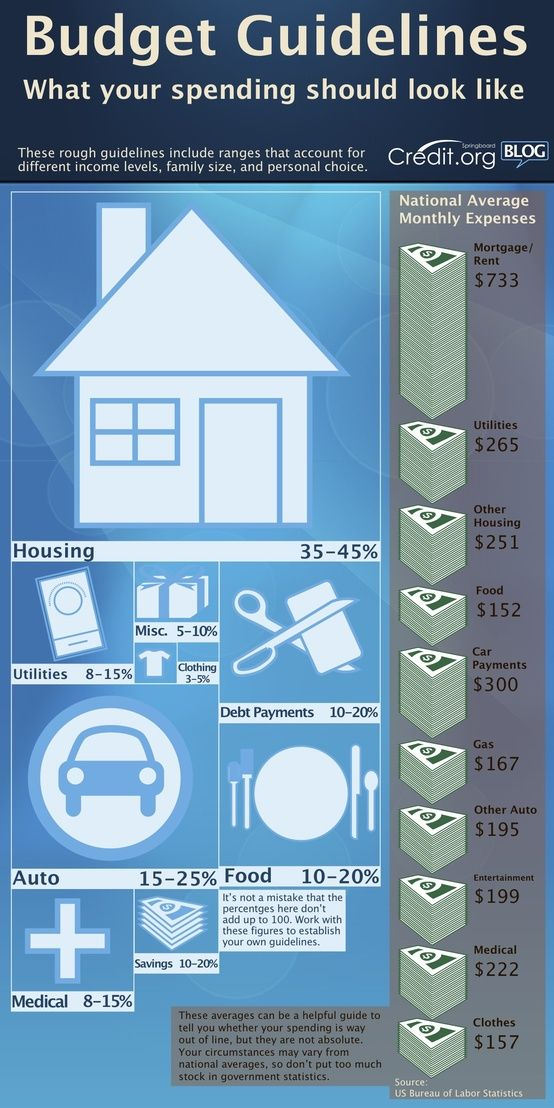 Budget Guidelines - too bad our mortgage isn't $800!