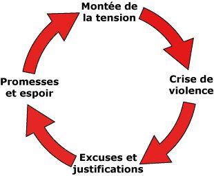 cercle violence conjugale recherche google outils d