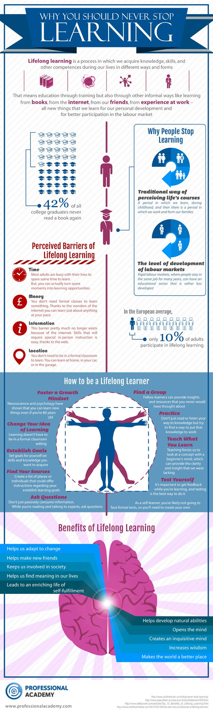 Why You Should Never Stop Learning (Infograph)