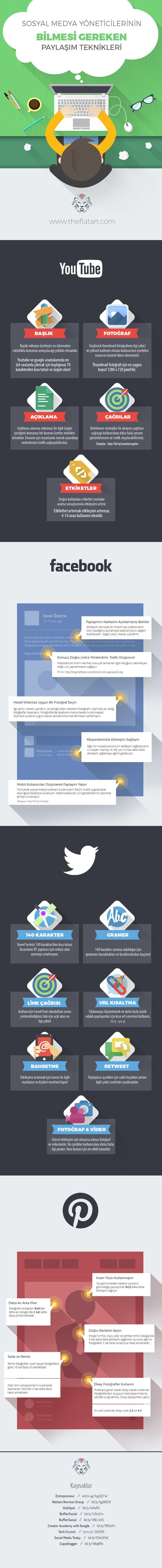 Sosyal Medya Yöneticilerinin Bilmesi Gereken Paylaşım Teknikleri & Analizleri