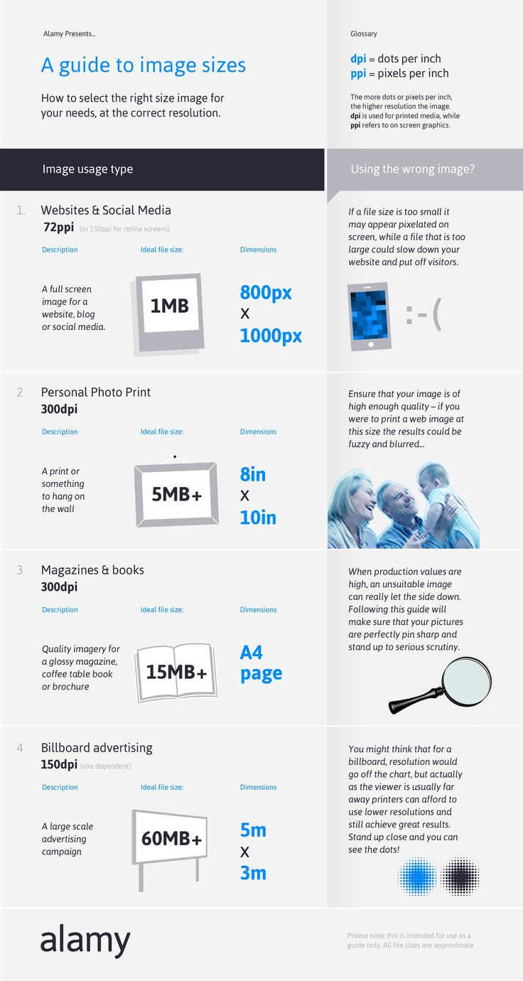 Awesome infographic explaining what file sizes you need for image printing and other design work