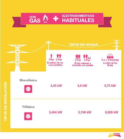 Te presentamos la guía definitiva de la potencia contratada: ¿Cuánto voy ahorrar si reduzco mi potencia contratada? ¿Cuál es mi potencia ideal? Entérate de todo, en imágenes, fácil, fácil // www.holaluz.com #Electricidad #Energy #Energia #Eficiencia #Ideas #Blog #Ahorro  #PotenciaContratada ¿Por qué no hacemos las cosas más sencillas?
