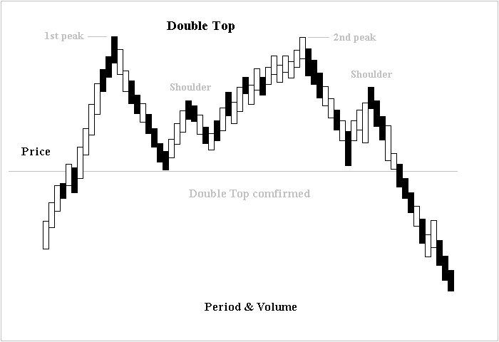 Technical Analysis – Part 2  Double top