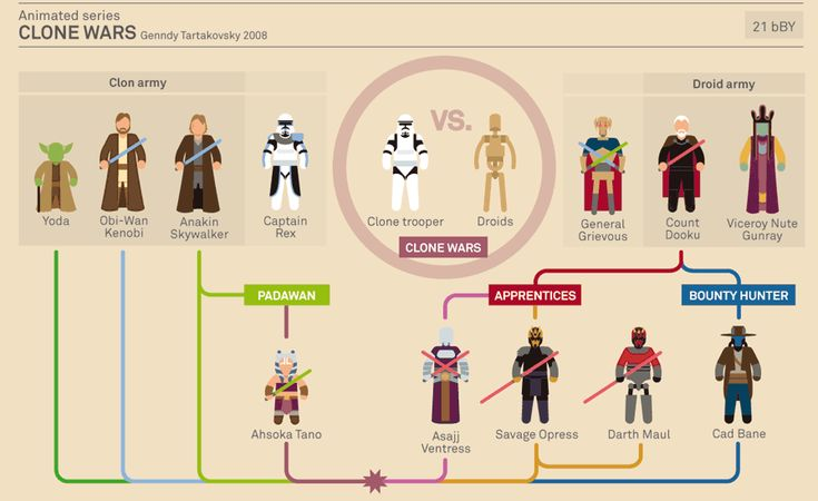 Star Wars Infographics animated series clone wars genndy tartakovsky 2008 murera