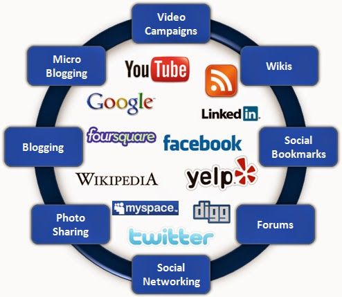 Keep your website relevant.  The main value of Social Media Marketing is that it provides the opportunity to promote visitors to click on your links, which increases traffic on your website.  More traffic to your website means that you get the potential of becoming an authority in the products you offer