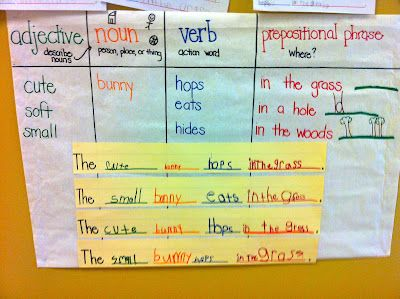 Anchor Chart-Writing sentences, Adjectives, nouns, and verbs