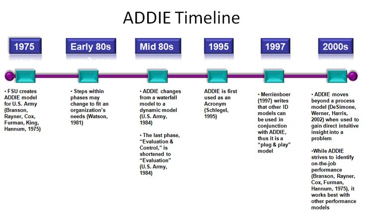 ADDIE Timeline (history): While the concept of ISD has been around since the early 1950s, ADDIE first appeared in 1975. It was created by the Center for Educational Technology at Florida State University for the U.S. Army and then quickly adapted by all the U.S. Armed Forces (Branson, Rayner, Cox, Furman, King, Hannum, 1975; Watson, 1981).