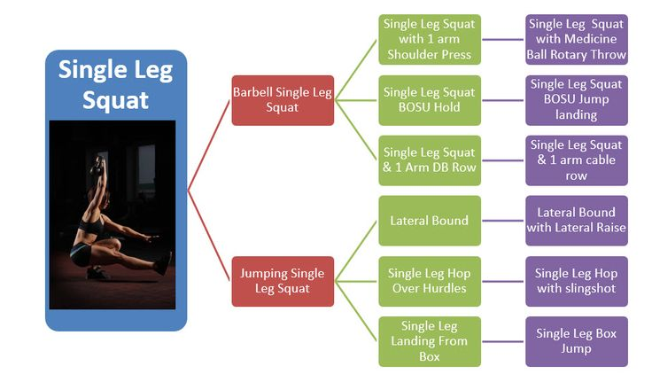 How To Choose The Right Exercises For A Sports Specific Workout