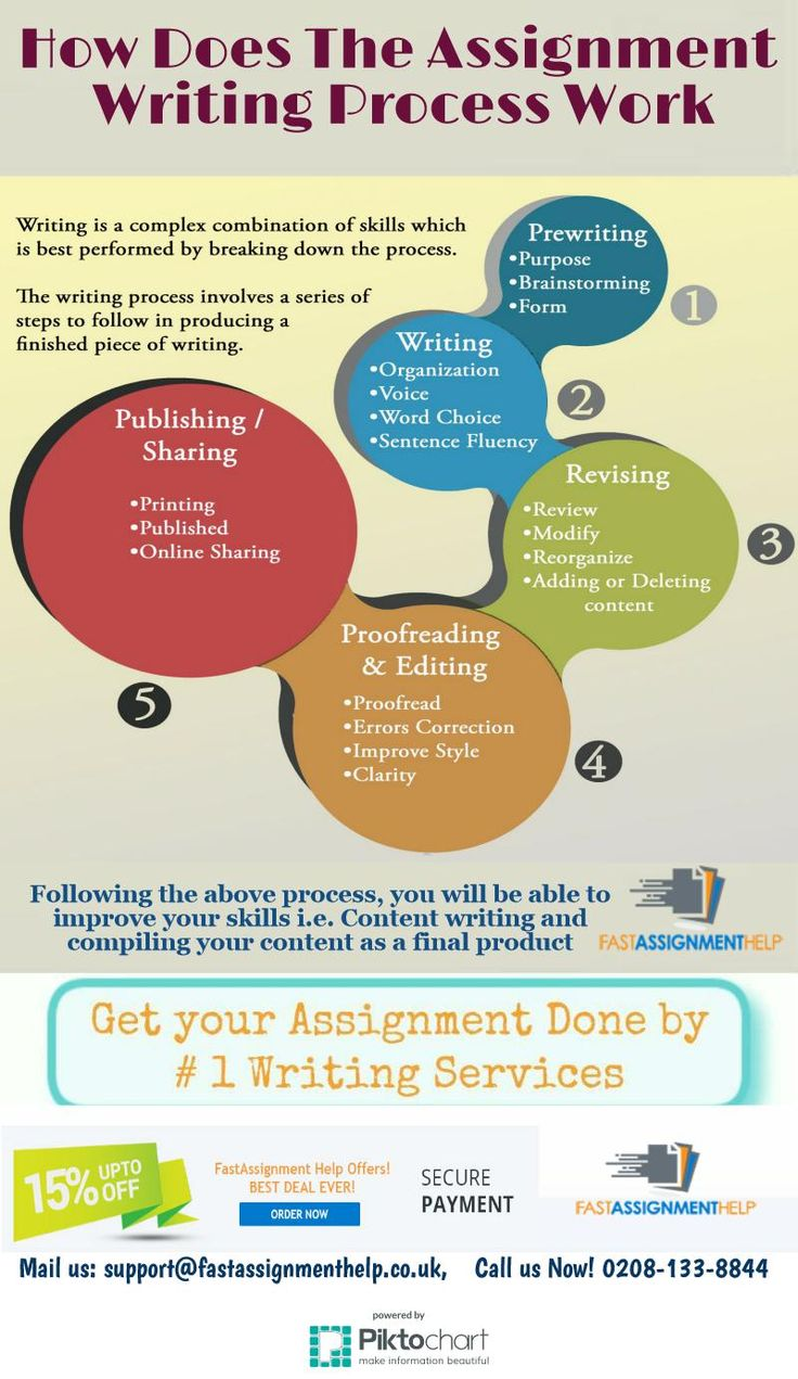 17 best images about assignment writing infographics tips on writing assignments listed below are a few tips to writing your assignments