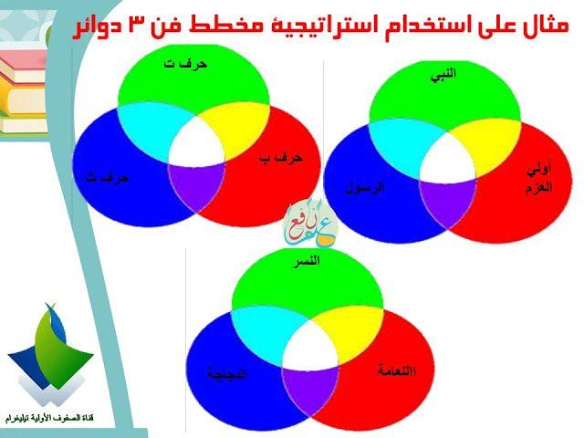 استراتيجية مخطط فن ضمن استراتيجيات التعلم النشط Venn Diagram 3ilm Nafi3 School Crafts Diagram Pie Chart