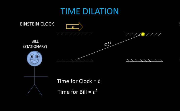 special relativity for dummies pdf