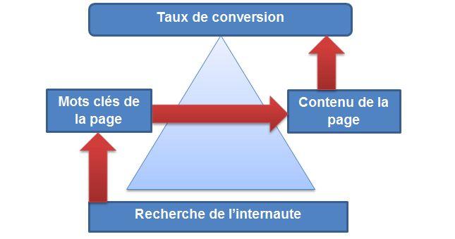 Vous avez un beau site bien référencé, mais vous ne faites pas de ventes ! Pourquoi ? Le lien de l'article: http://www.agencereferencement-webmarketing.com/referencement-naturel-et-taux-de-conversion/