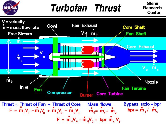 Computer drawing of a turbofan engine with the equation  for thrust. Thrust equals the sum of the exit mass flow rate times exit velocity  minus free stream mass flow rate times velocity for both streams.