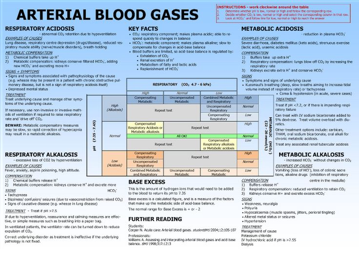 Arterial Blood Gas Interpretation Made Easy -Fluid and Electrolytes Exam Next week!!
