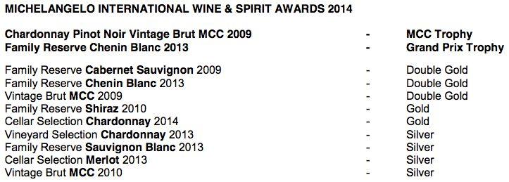 Michelangelo International Wine & Spirit Awards 2014