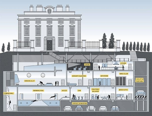 A Kensington London Dweller Wants To Construct 4 Story Underground Basement Expansion Complete With Bowling Alley Swimming Pool And 7 Bathroom
