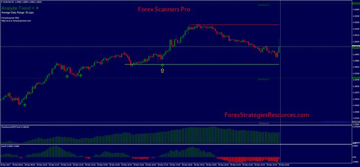Forex Scanners Pro