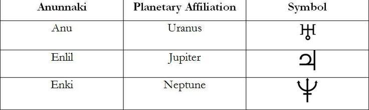 Symbols of the Sumerian Gods/Aliens/Rulers