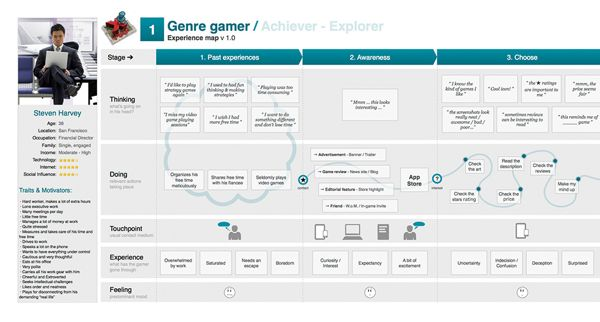 Mobile Game Customer Journey Map example & Persona definition by Franklin Andrade, via Behance