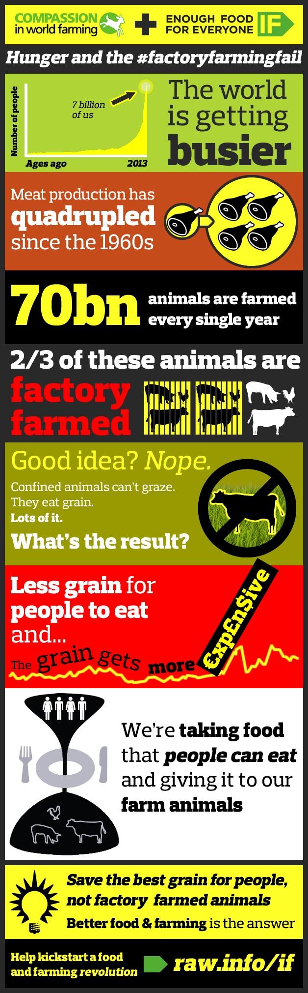 Enough food for everyone IF #vegetarian