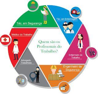 Profissionais do Trabalho : QUEM SÃO OS PROFISSIONAIS DO TRABALHO?