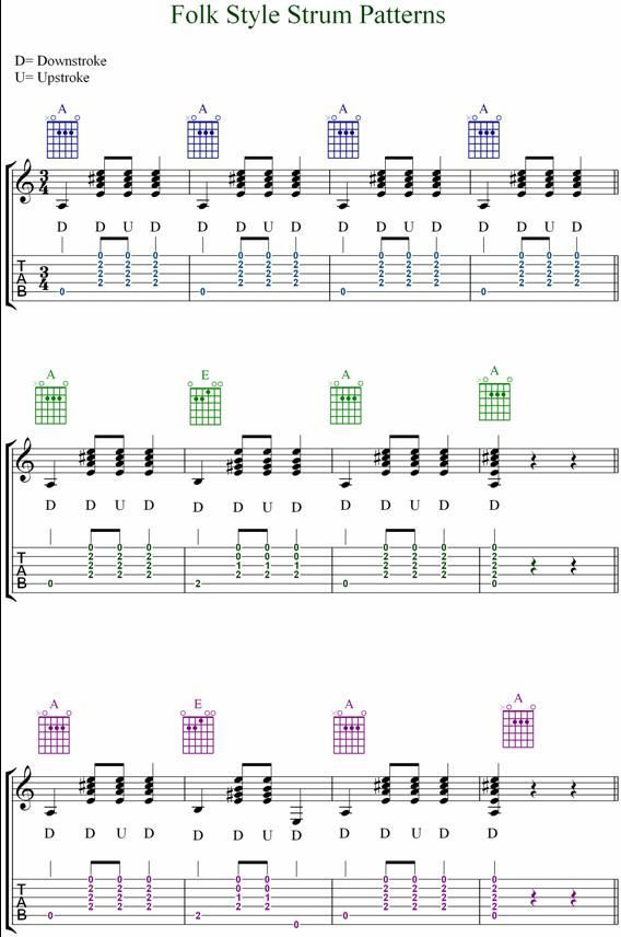 guitar rhythm strum patterns : GUITAR TABS STRUMMING PATTERNS u00ab Free Patterns : Music Class ...
