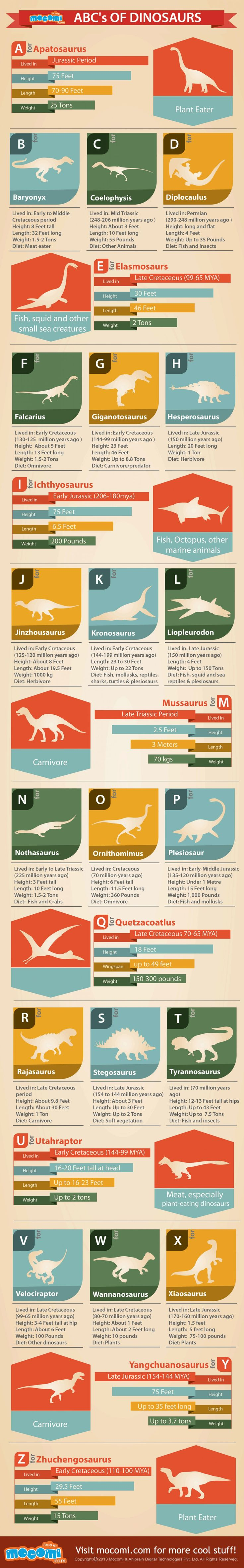 ABC's of Dinosaurs - A to Z Names of Dinosaurs Infographic