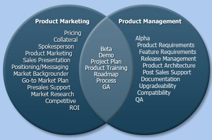 The Art of Product Marketing - Four Quadrant Go to Market Strategies