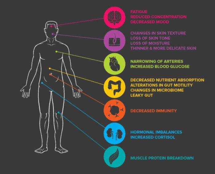 How to release stress stored in our bodies
