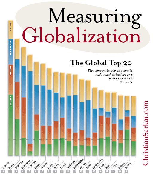 globalization and media essay