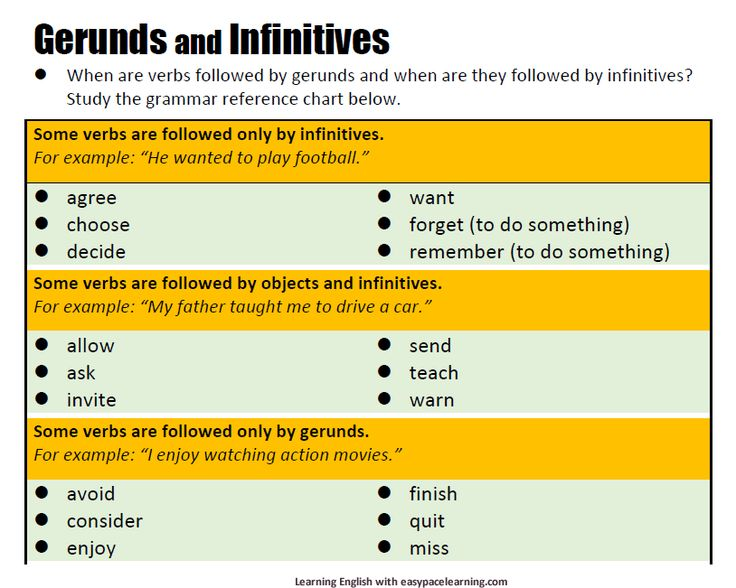 verb and gerund Using gerunds and infinitives gerunds and infinitives are verb forms that can take the place of a noun in a sentence the following guidelines and lists will help you figure out whether a gerund or infinitive is.