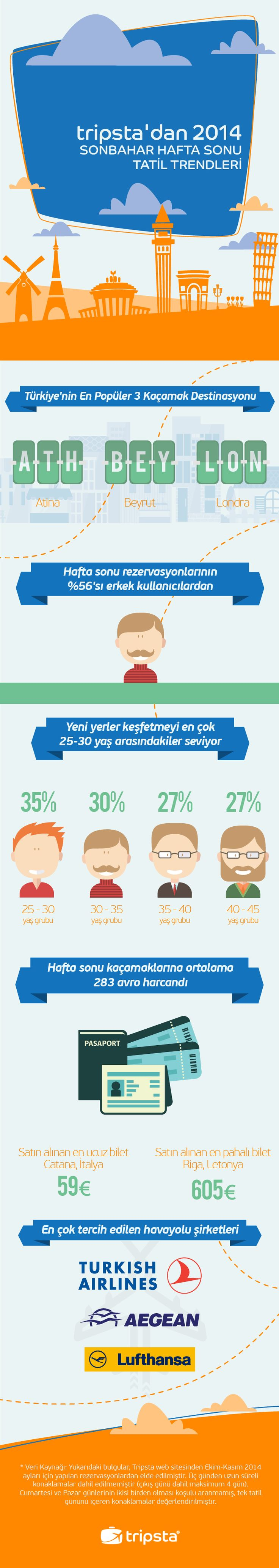 City Break Trends for Turksish by Tripsta.com.tr #infographic #tripsta #trends #citybreaks