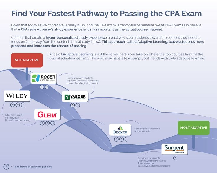 CPA Exam Hub infographic showing the adaptive learning quality of top CPA course reviews.  For more help with the CPA exam, please visit our website cpaexamhub.com