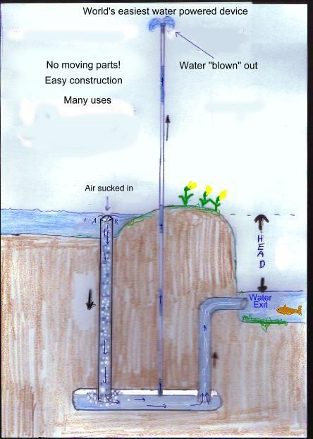 irrigation pond diagram diagram of oxidation pond #8