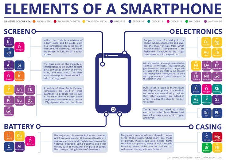 Química de los elementos de un smartphone