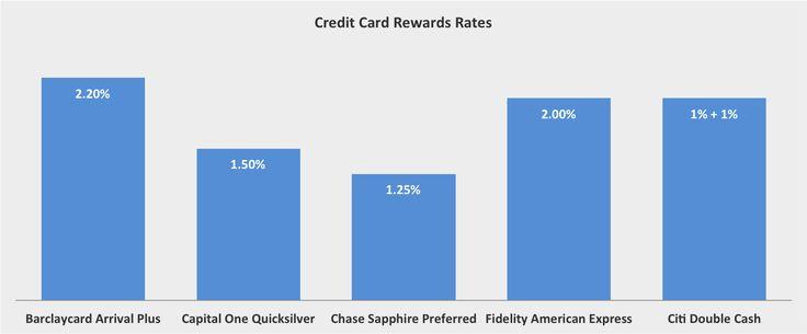 Barclaycard Arrival Plus World Elite MasterCard Rewards Rate