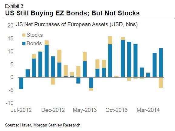 US still buying EZ bonds but not stocks