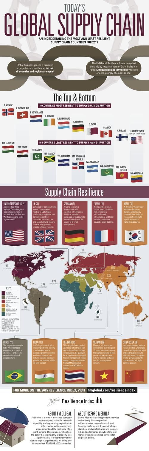EBN - Hailey Lynne McKeefry - Safe Supply Chain Destinations: The Geography of Resilience